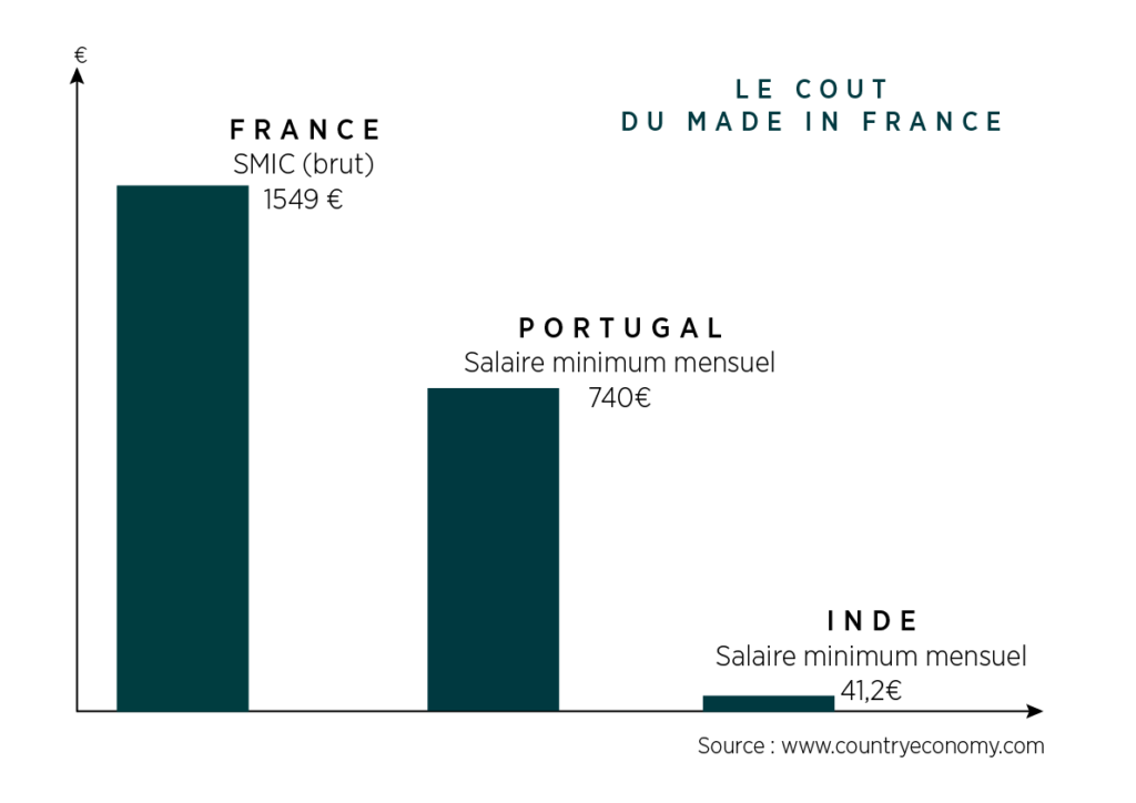 Coût du Made in France - Comparaison Salaire