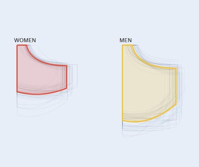 Poches des pantalons femmes plus petites - Etude The Pudding