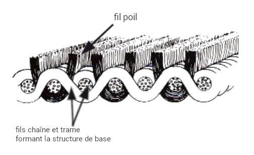 Structure du pantalon en velours